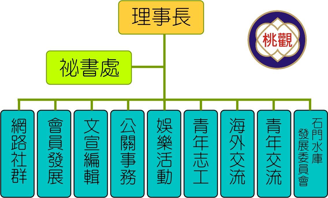 桃園市觀光旅遊協會組織圖